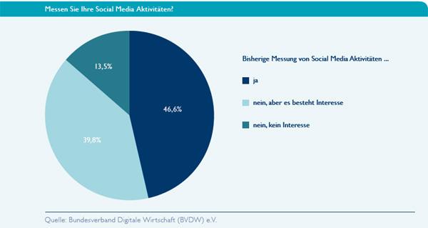 Social Media Monitoring von deutschen Unternehmen - Statistik