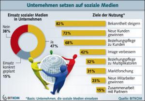 Bitkom: Nutzung sozialer Medien in deutschen Unternehmen