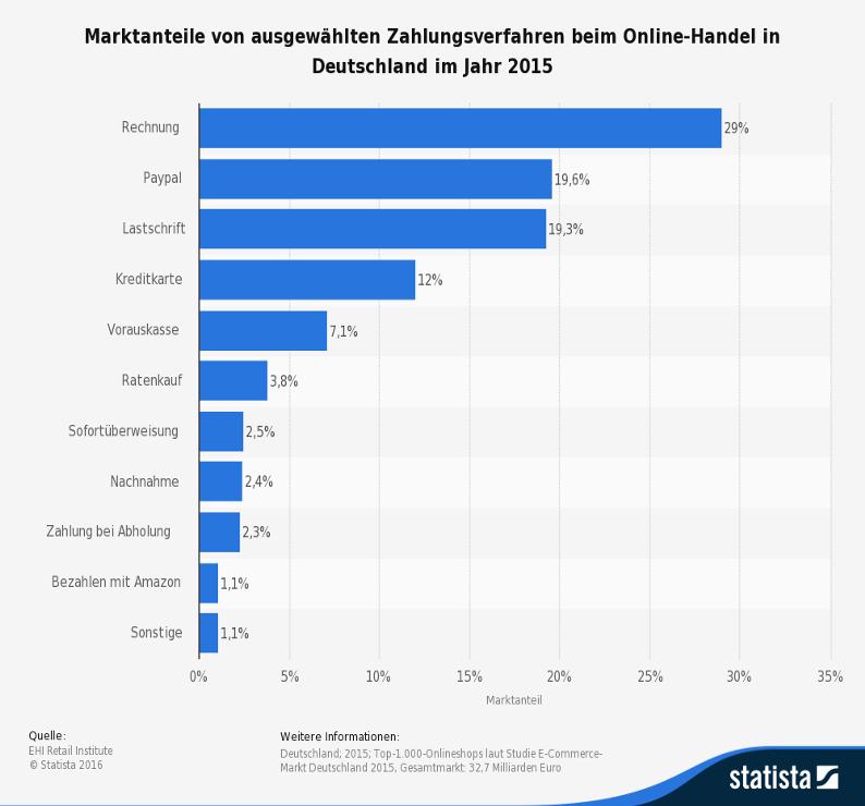 Marktanteile von ausgewählten Zahlungsverfahren beim Online-Handel in Deutschland im Jahr 2015