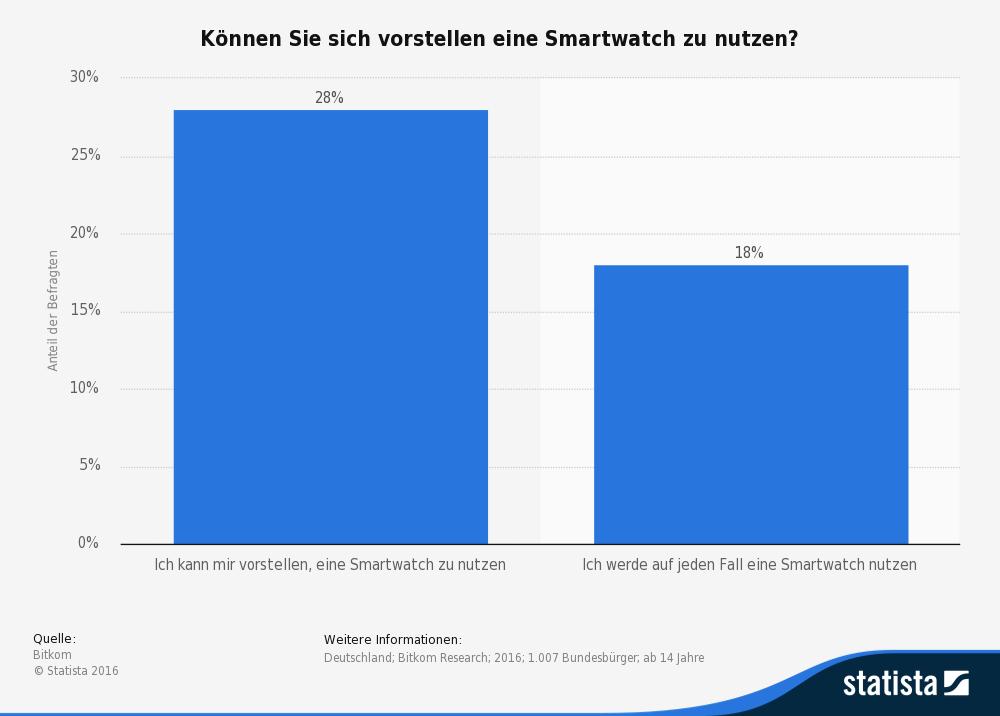 Interesse an einer Smartwatch in Deutschland 2016.