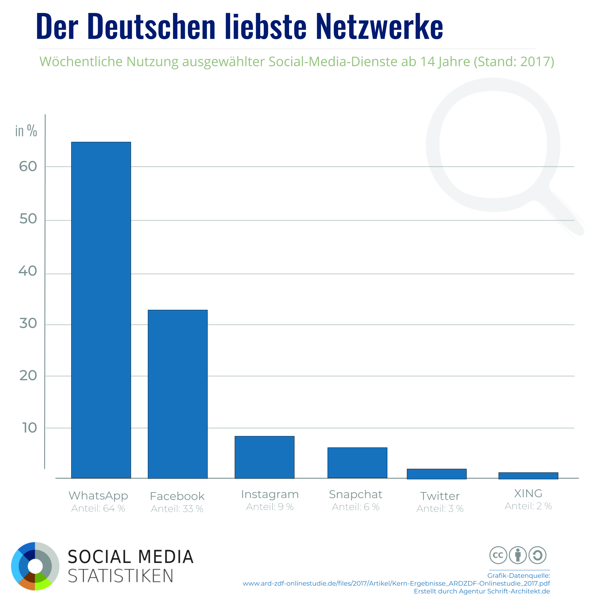 Infografik SocialMediaStatistik.de zum Thema Social-Media-Nutzung